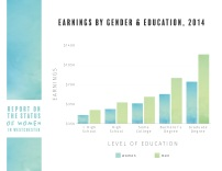 WWA RSWW Gender Educ Chart